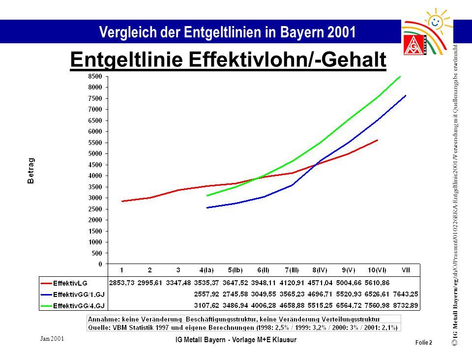 Vergleich der Entgeltlinien in Bayern 2001 © IG Metall Bayern/ eg/sh/O/Praesent/010226ERA-Entgeltlinie2001/Verwendung mit Quellenangabe erwünscht Jan