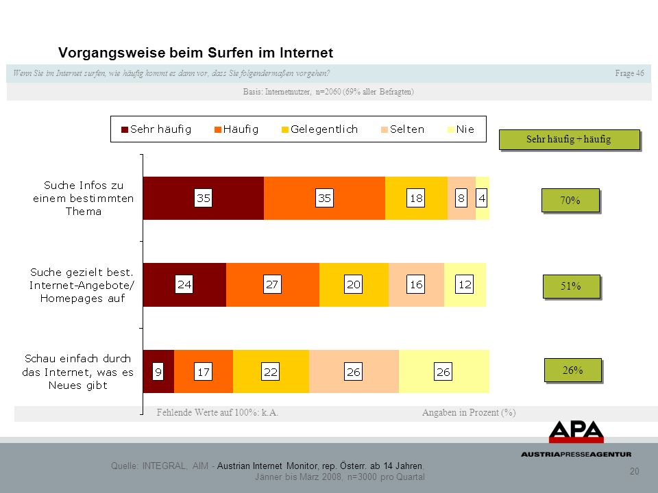 Quelle: INTEGRAL, AIM - Austrian Internet Monitor, rep.