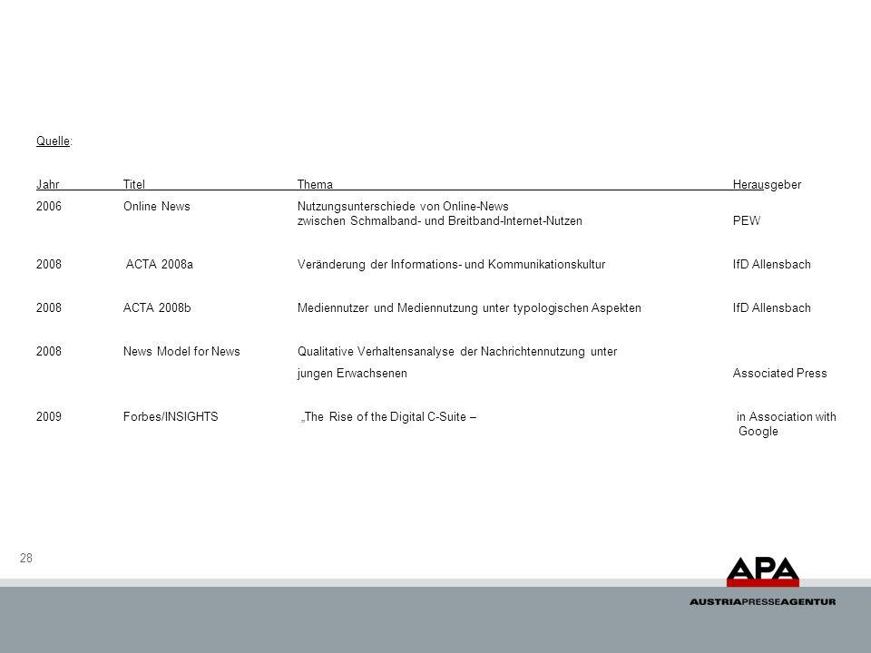 28 Quelle: JahrTitelThemaHerausgeber 2006Online NewsNutzungsunterschiede von Online-News zwischen Schmalband- und Breitband-Internet-NutzenPEW 2008 ACTA 2008aVeränderung der Informations- und KommunikationskulturIfD Allensbach 2008ACTA 2008bMediennutzer und Mediennutzung unter typologischen AspektenIfD Allensbach 2008News Model for NewsQualitative Verhaltensanalyse der Nachrichtennutzung unter jungen ErwachsenenAssociated Press 2009Forbes/INSIGHTS The Rise of the Digital C-Suite – in Association with Google