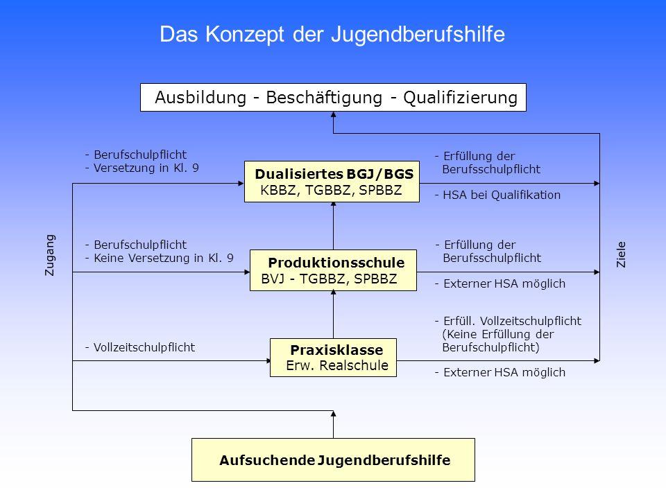 Ausbildung - Beschäftigung - Qualifizierung - Erfüllung der Berufsschulpflicht - Erfüll.
