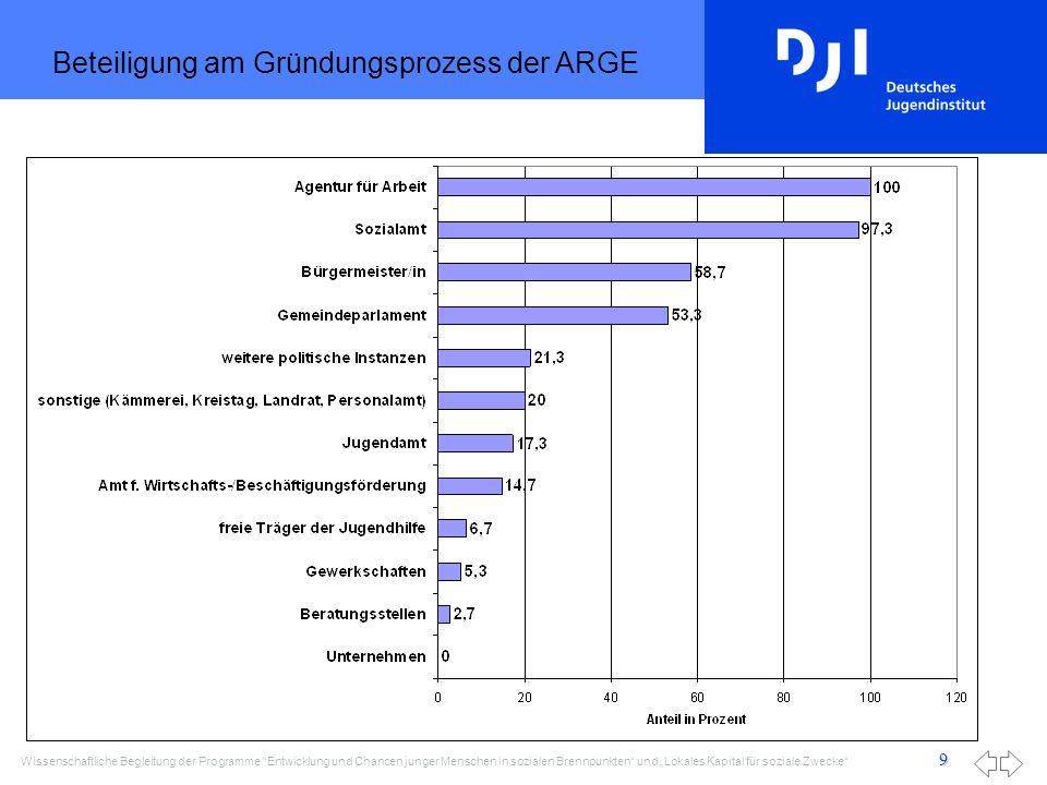 Wissenschaftliche Begleitung der Programme Entwicklung und Chancen junger Menschen in sozialen Brennpunkten und Lokales Kapital für soziale Zwecke 9 Beteiligung am Gründungsprozess der ARGE