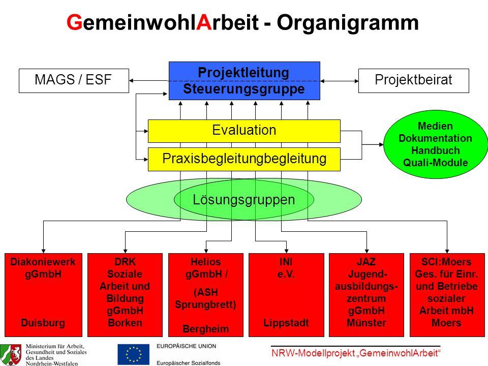 ________________________________ NRW-Modellprojekt GemeinwohlArbeit MAGS / ESF Projektleitung Steuerungsgruppe JAZ Jugend- ausbildungs- zentrum gGmbH