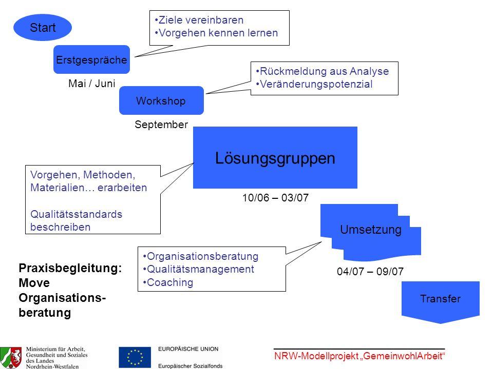 ________________________________ NRW-Modellprojekt GemeinwohlArbeit Start Erstgespräche Lösungsgruppen Workshop Umsetzung Transfer Ziele vereinbaren V