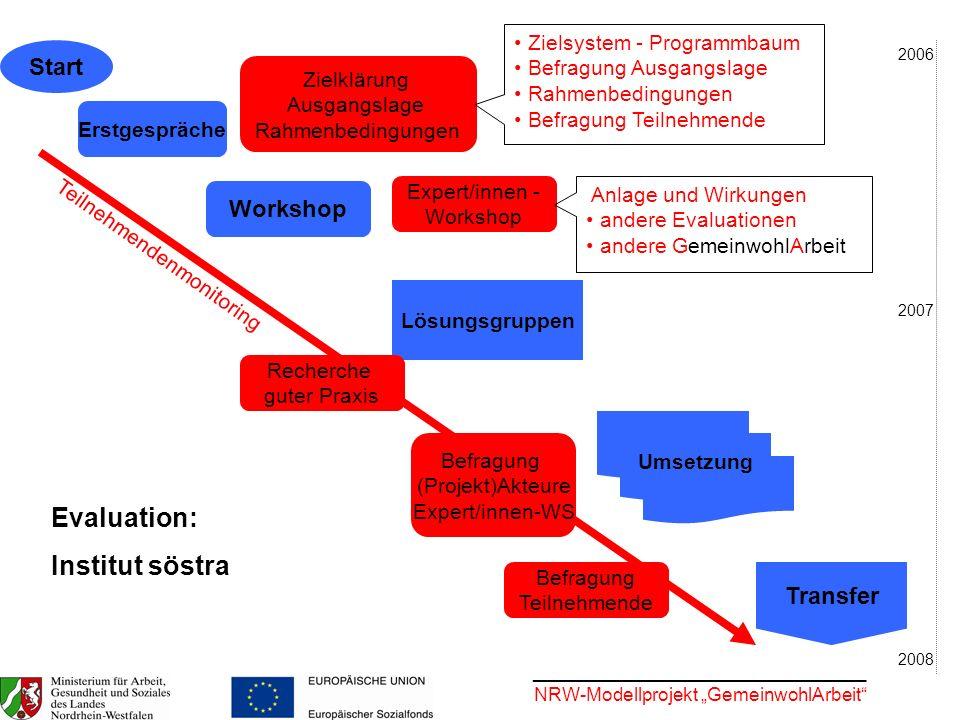 ________________________________ NRW-Modellprojekt GemeinwohlArbeit Start Erstgespräche Lösungsgruppen Workshop Umsetzung Transfer Befragung Teilnehme