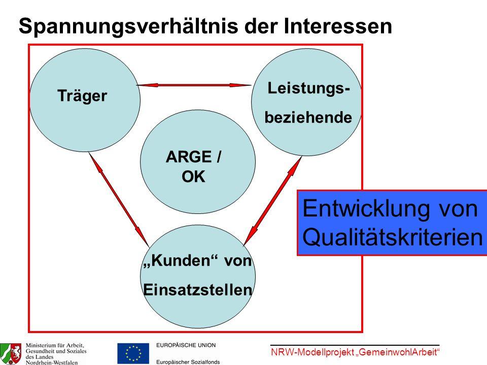 ________________________________ NRW-Modellprojekt GemeinwohlArbeit Spannungsverhältnis der Interessen Träger Leistungs- beziehende Kunden von Einsatz