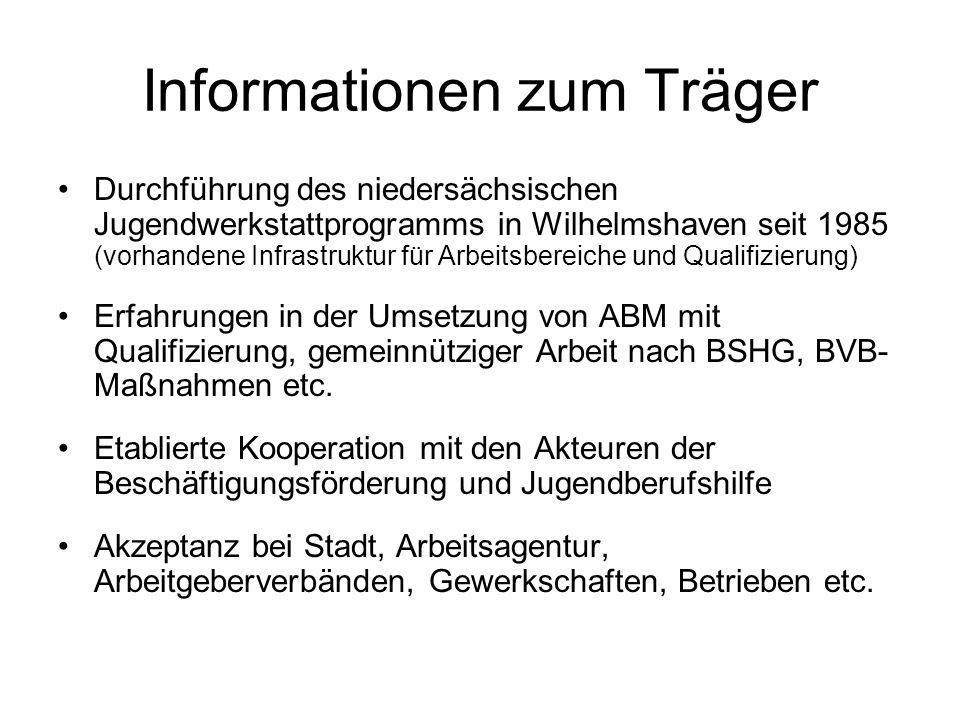 Informationen zum Träger Durchführung des niedersächsischen Jugendwerkstattprogramms in Wilhelmshaven seit 1985 (vorhandene Infrastruktur für Arbeitsb