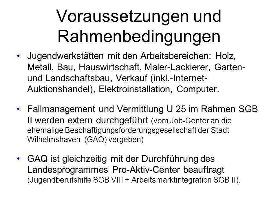 Voraussetzungen und Rahmenbedingungen Jugendwerkstätten mit den Arbeitsbereichen: Holz, Metall, Bau, Hauswirtschaft, Maler-Lackierer, Garten- und Land