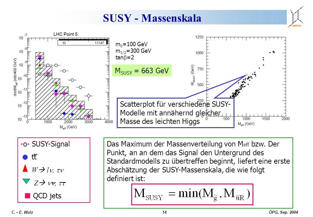 ÖPG, Sep. 2004 C. - E. Wulz14 SUSY - Massenskala Das Maximum der Massenverteilung von M eff bzw. Der Punkt, an an dem das Signal den Untergrund des St