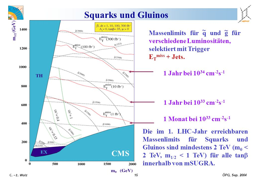 ÖPG, Sep. 2004 C. - E. Wulz15 Squarks und Gluinos Massenlimits für q und g für verschiedene Luminositäten, selektiert mit Trigger E T miss + Jets. ~ ~