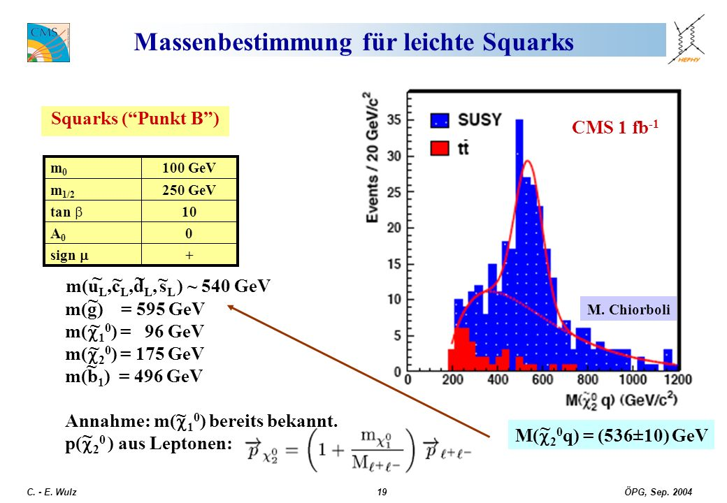 ÖPG, Sep. 2004 C. - E. Wulz19 Massenbestimmung für leichte Squarks Squarks (Punkt B) CMS 1 fb -1 + sign 0A0A0 10 tan 250 GeVm 1/2 100 GeVm0m0 ~ ~ ~ ~