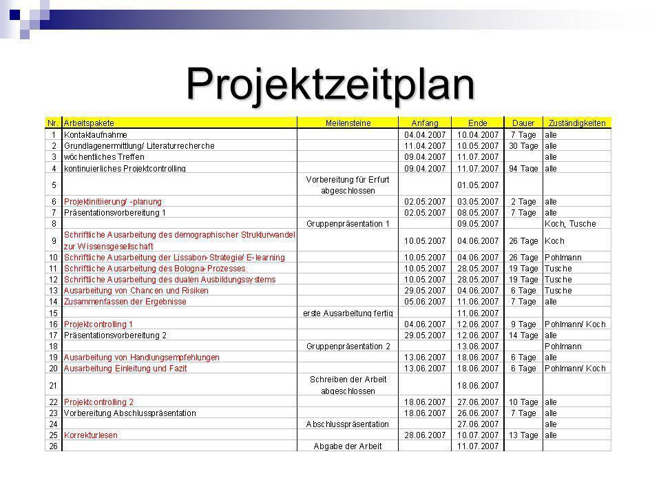 Projektcontrolling Kontinuierlich - projektbegleitend - wöchentliches virtuelles Treffen per ICQ - Kommunikation per Email und ICQ Definiert - Überprüfung der festgelegten Meilensteine - inhaltlicher und formeller Abgleich - Qualitätssicherung