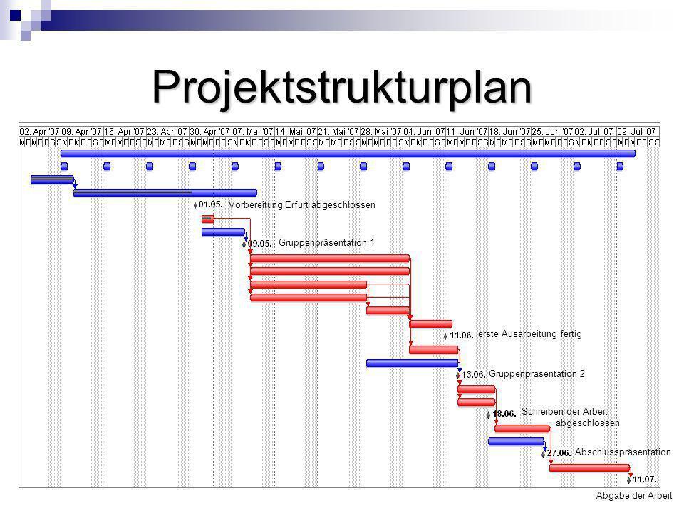 Projektstrukturplan Vorbereitung Erfurt abgeschlossen Gruppenpräsentation 1 erste Ausarbeitung fertig Gruppenpräsentation 2 Abschlusspräsentation Schr