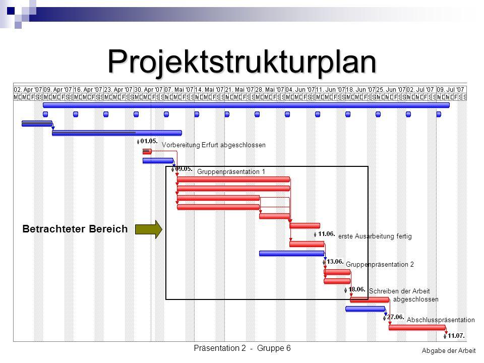 Präsentation 2 - Gruppe 6 Projektstrukturplan Vorbereitung Erfurt abgeschlossen Gruppenpräsentation 1 erste Ausarbeitung fertig Gruppenpräsentation 2 Abschlusspräsentation Schreiben der Arbeit abgeschlossen Abgabe der Arbeit Betrachteter Bereich