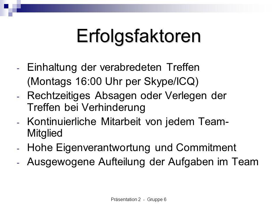 Präsentation 2 - Gruppe 6 Erfolgsfaktoren - Einhaltung der verabredeten Treffen (Montags 16:00 Uhr per Skype/ICQ) - Rechtzeitiges Absagen oder Verlegen der Treffen bei Verhinderung - Kontinuierliche Mitarbeit von jedem Team- Mitglied - Hohe Eigenverantwortung und Commitment - Ausgewogene Aufteilung der Aufgaben im Team