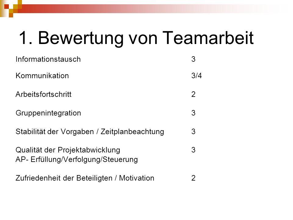 1. Bewertung von Teamarbeit Informationstausch 3 Kommunikation 3/4 Arbeitsfortschritt2 Gruppenintegration 3 Stabilität der Vorgaben / Zeitplanbeachtun