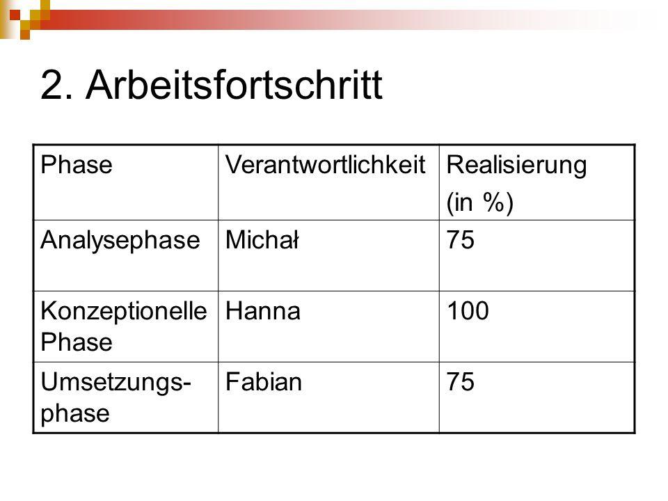2. Arbeitsfortschritt PhaseVerantwortlichkeitRealisierung (in %) AnalysephaseMichał75 Konzeptionelle Phase Hanna100 Umsetzungs- phase Fabian75