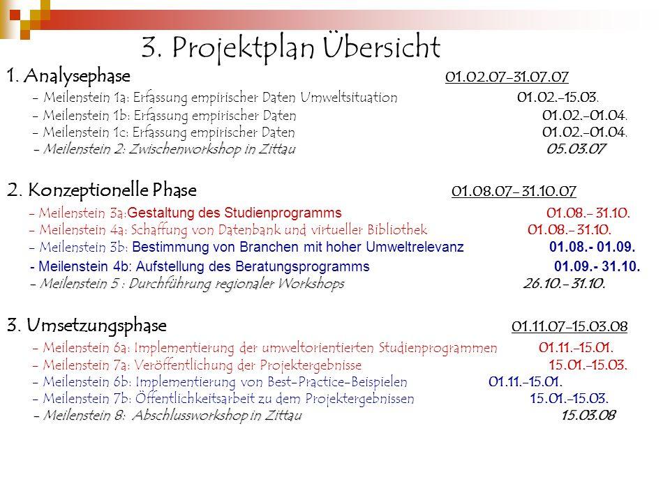 3.Projektplan Übersicht 1.