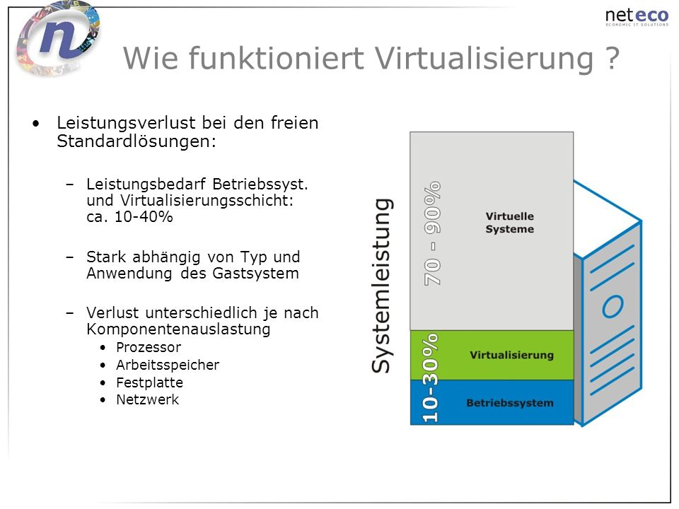 Leistungsverlust bei den freien Standardlösungen: –Leistungsbedarf Betriebssyst. und Virtualisierungsschicht: ca. 10-40% –Stark abhängig von Typ und A