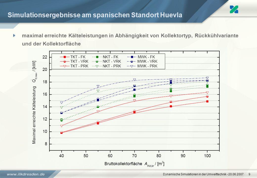 Dynamische Simulationen in der Umwelttechnik - 20.06.20079 Simulationsergebnisse am spanischen Standort Huevla maximal erreichte Kälteleistungen in Ab