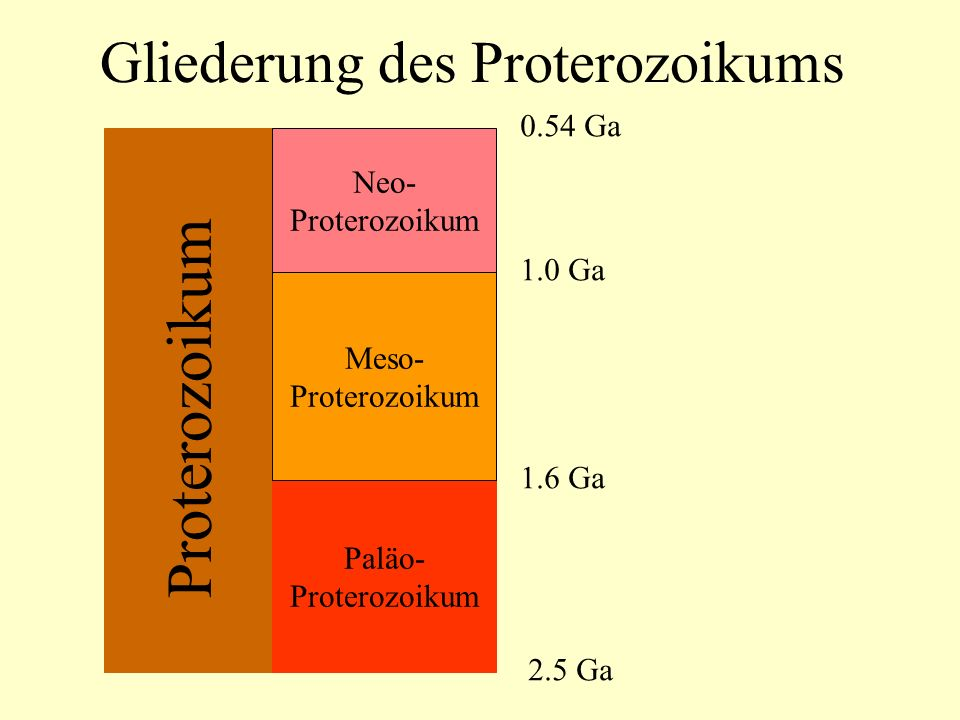 Gliederung des Proterozoikums Paläo- Proterozoikum Meso- Proterozoikum Neo- Proterozoikum 2.5 Ga 1.6 Ga 1.0 Ga 0.54 Ga