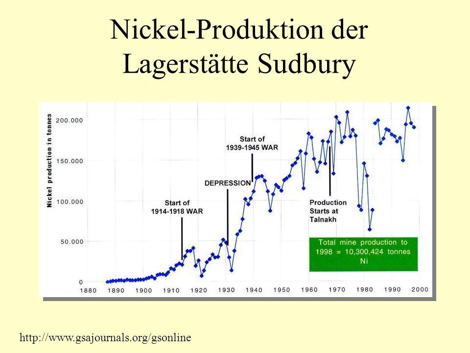 Nickel-Produktion der Lagerstätte Sudbury http://www.gsajournals.org/gsonline