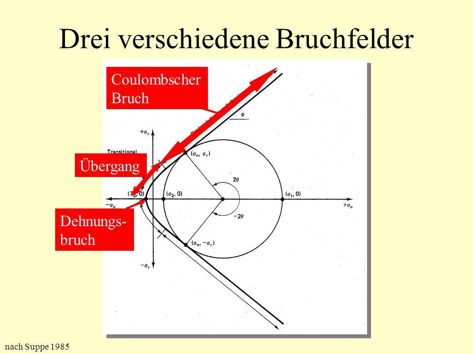 Drei verschiedene Bruchfelder Coulombscher Bruch Übergang Dehnungs- bruch nach Suppe 1985