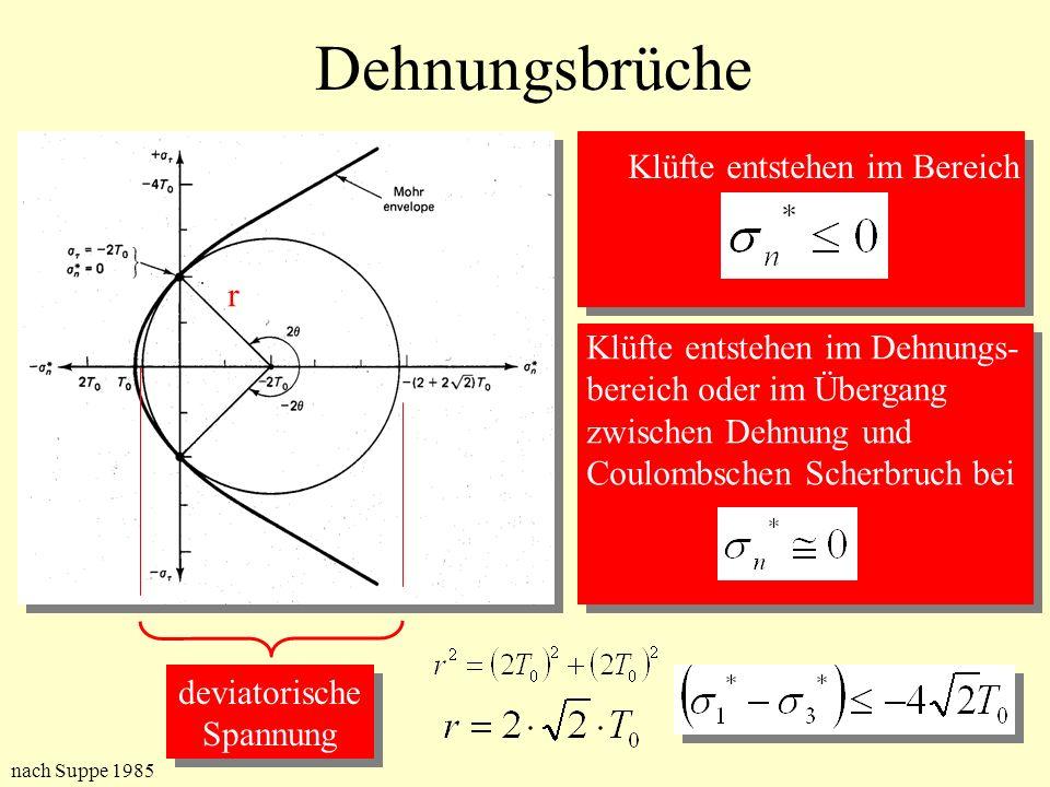 Dehnungsbrüche Klüfte entstehen im Bereich Klüfte entstehen im Dehnungs- bereich oder im Übergang zwischen Dehnung und Coulombschen Scherbruch bei dev