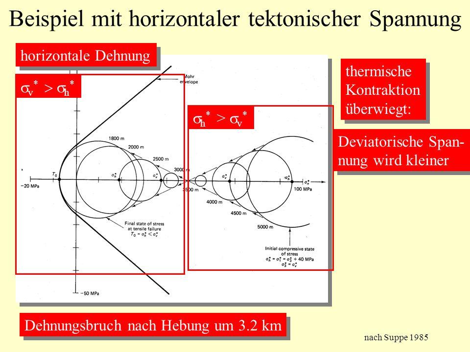Beispiel mit horizontaler tektonischer Spannung Dehnungsbruch nach Hebung um 3.2 km thermische Kontraktion überwiegt: thermische Kontraktion überwiegt