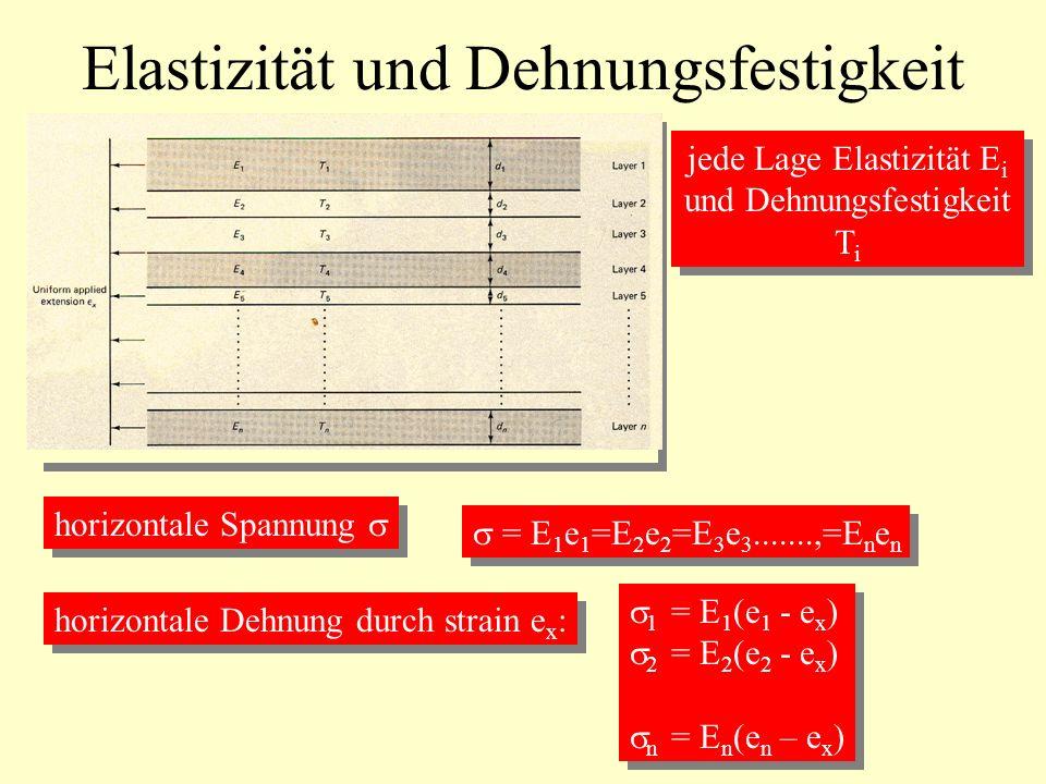 Elastizität und Dehnungsfestigkeit jede Lage Elastizität E i und Dehnungsfestigkeit T i jede Lage Elastizität E i und Dehnungsfestigkeit T i horizonta