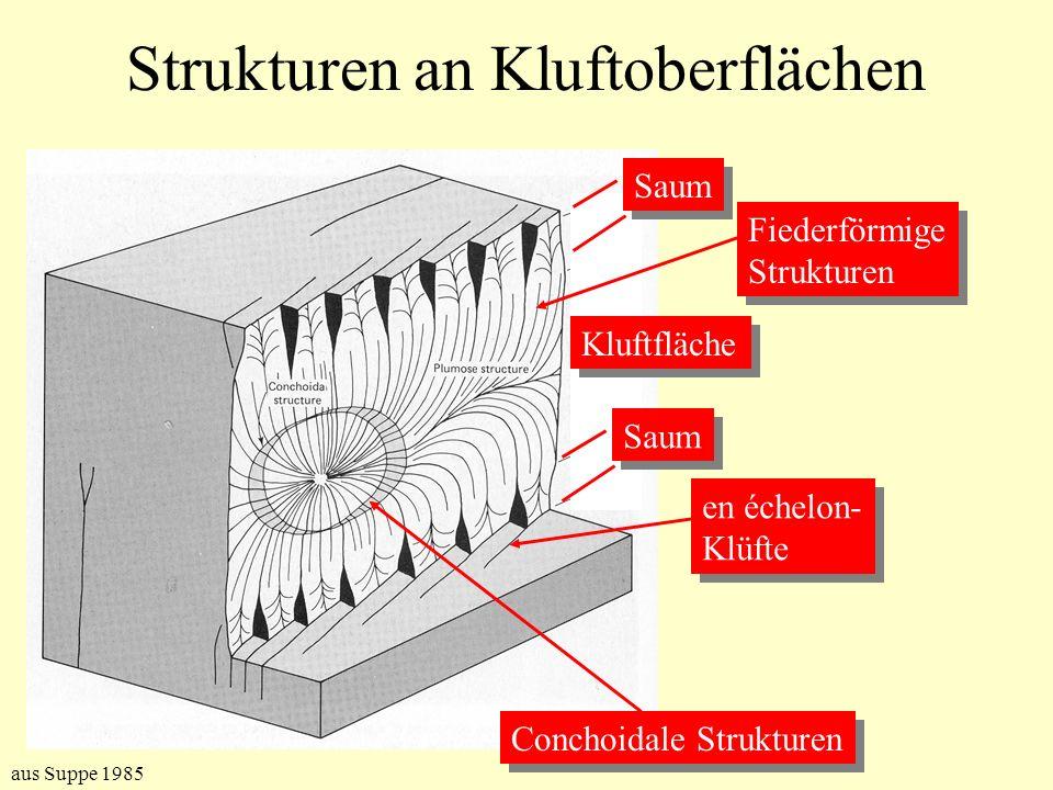 Strukturen an Kluftoberflächen Saum Kluftfläche Fiederförmige Strukturen Fiederförmige Strukturen Conchoidale Strukturen en échelon- Klüfte en échelon