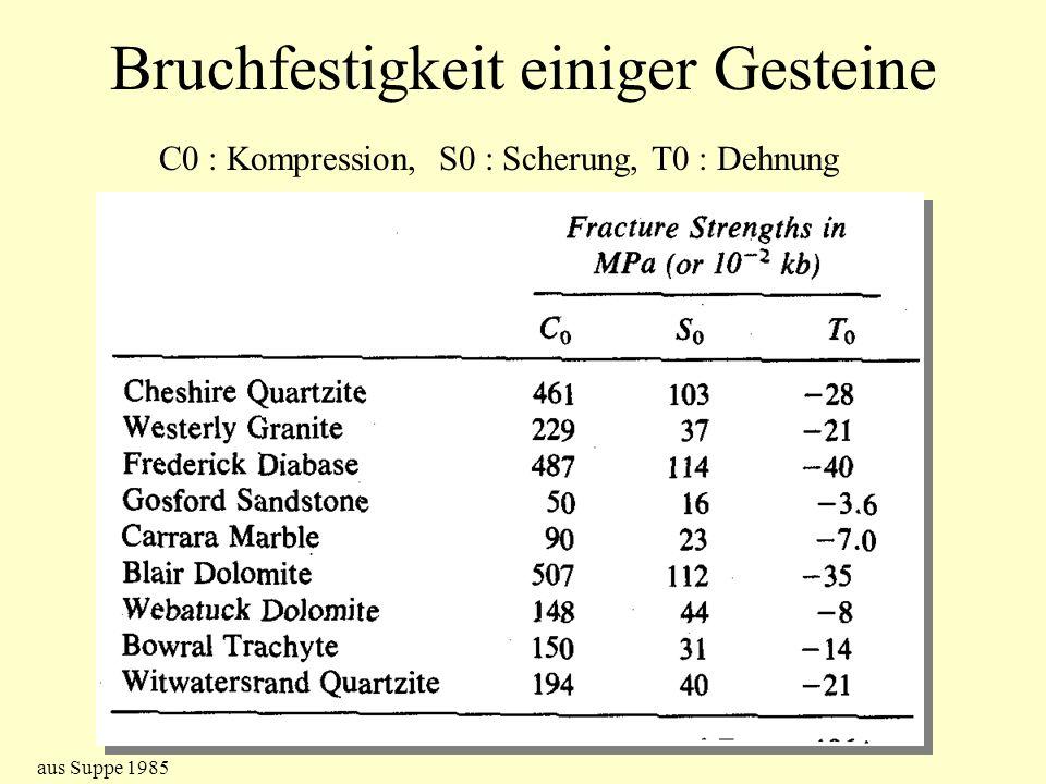 Bruchfestigkeit einiger Gesteine C0 : Kompression, S0 : Scherung, T0 : Dehnung aus Suppe 1985