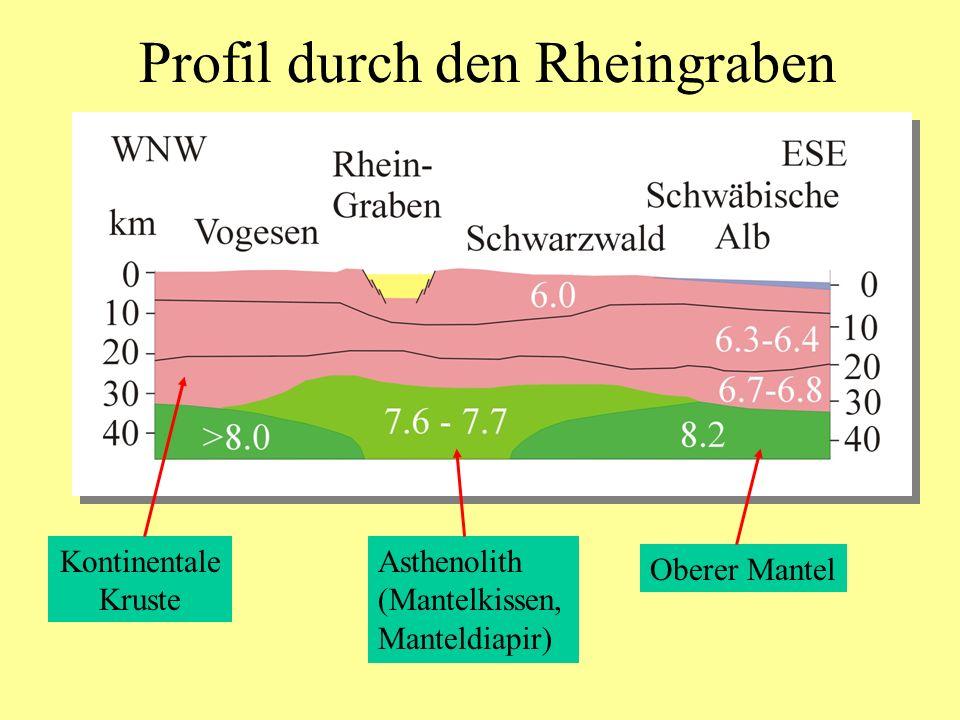 Profil durch den Rheingraben Asthenolith (Mantelkissen, Manteldiapir) Oberer Mantel Kontinentale Kruste