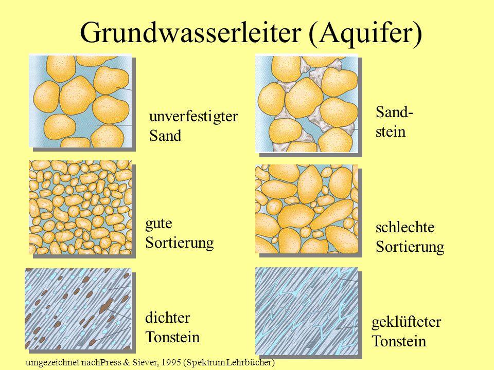 Grundwasserleiter (Aquifer) unverfestigter Sand Sand- stein gute Sortierung schlechte Sortierung dichter Tonstein geklüfteter Tonstein umgezeichnet na