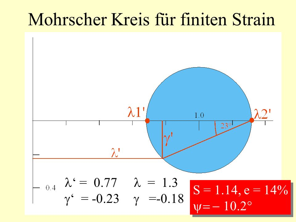Mohrscher Kreis für finiten Strain = 0.77 = -0.23 = 1.3 =-0.18 S = 1.14, e = 14% S = 1.14, e = 14%