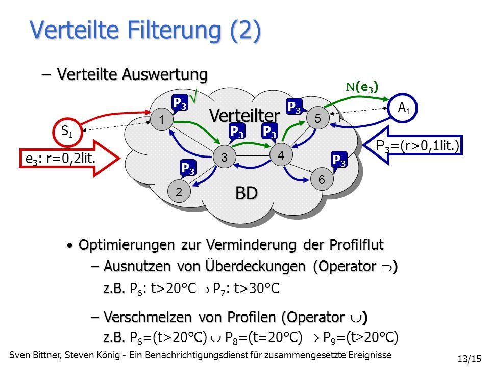 Sven Bittner, Steven König - Ein Benachrichtigungsdienst für zusammengesetzte Ereignisse 13/15 1 3 4 5 6 2 BD BD Verteilter Verteilte Filterung (2) –Verteilte Auswertung S1S1 e 3 : r=0,2lit.