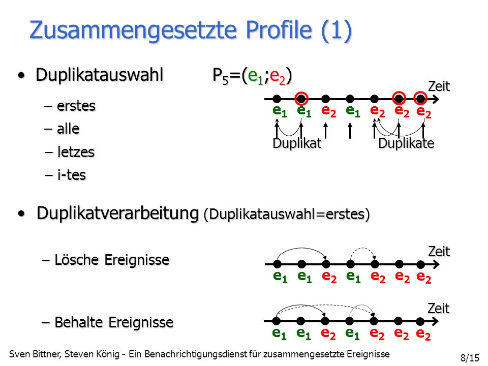Sven Bittner, Steven König - Ein Benachrichtigungsdienst für zusammengesetzte Ereignisse 8/15 Zeit e1e1 e1e1 e2e2 e2e2 e2e2 e1e1 e2e2 Zeit e1e1 e1e1 e2e2 e2e2 e2e2 e1e1 e2e2 Duplikatverarbeitung (Duplikatauswahl=erstes) Duplikatverarbeitung (Duplikatauswahl=erstes) – Lösche Ereignisse – Behalte Ereignisse Zusammengesetzte Profile (1) DuplikatauswahlP 5 =(e 1 ;e 2 )DuplikatauswahlP 5 =(e 1 ;e 2 ) – erstes – alle Zeit e1e1 e1e1 e2e2 e2e2 e2e2 e1e1 e2e2 DuplikatDuplikate – letzes – i-tes