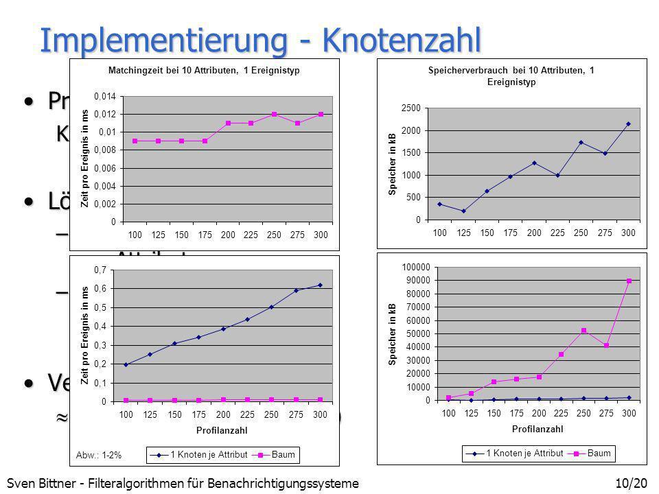 Sven Bittner - Filteralgorithmen für Benachrichtigungssysteme10/20 Implementierung - Knotenzahl ProblemProblem Knotenzahl des Baumes LösungLösung –kei