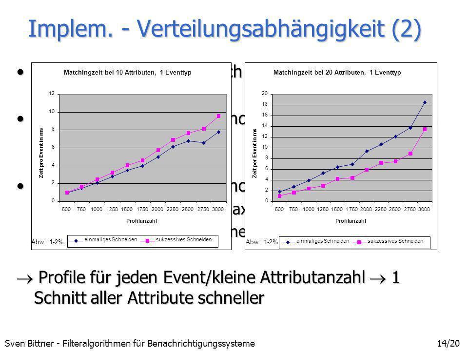 Sven Bittner - Filteralgorithmen für Benachrichtigungssysteme14/20 Implem. - Verteilungsabhängigkeit (2) sukzessives Schneiden nach jedem Attributsukz