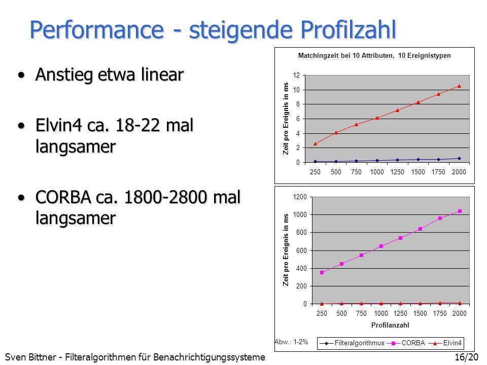 Sven Bittner - Filteralgorithmen für Benachrichtigungssysteme16/20 Performance - steigende Profilzahl Anstieg etwa linearAnstieg etwa linear Elvin4 ca