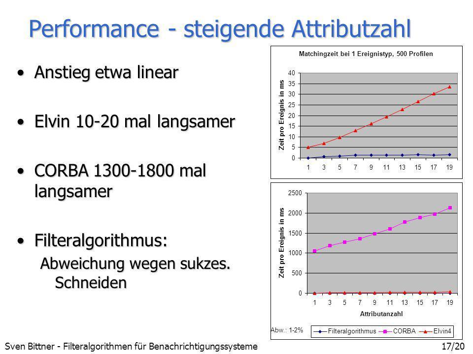 Sven Bittner - Filteralgorithmen für Benachrichtigungssysteme17/20 Performance - steigende Attributzahl Anstieg etwa linearAnstieg etwa linear Elvin 1