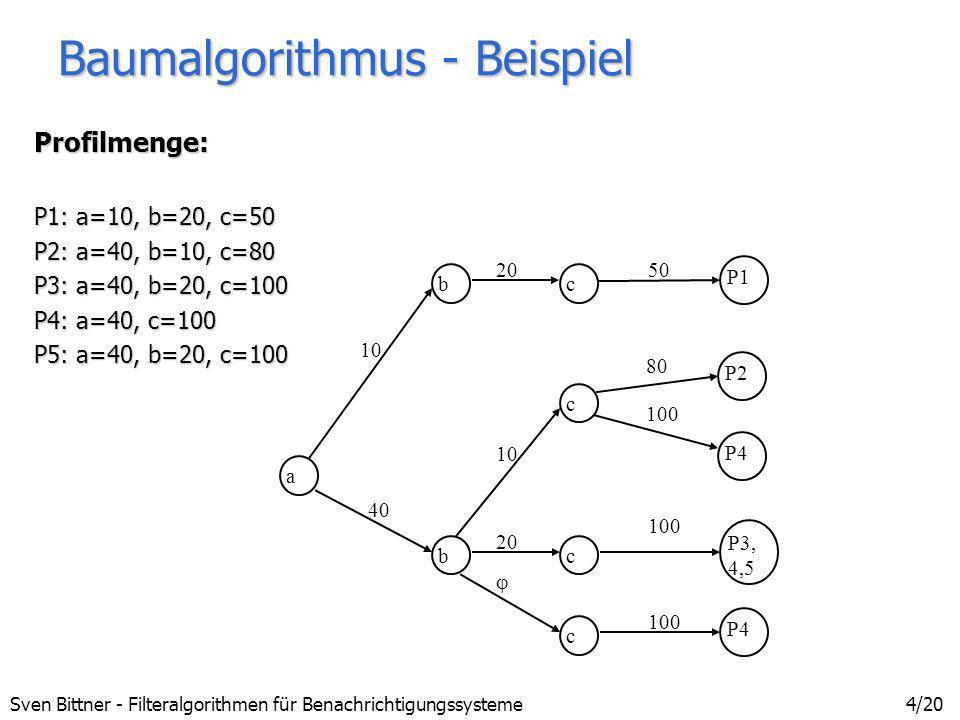 Sven Bittner - Filteralgorithmen für Benachrichtigungssysteme5/20 Baumalgorithmus - Zustandsübergänge ElementaufzählungenElementaufzählungen - Speicherverbrauch: Wertebereich a: [0, 1000], 2 Dezimalstellen Prädikate: a>= 100, a>=500 Elemente: 90000 + ungeordnete Wertebereiche Intervalle (Implementierung)Intervalle (Implementierung) - geordnete Wertebereiche + Speicherverbrauch: 1 Intervall pro Übergang bzw.1 Intervall pro Übergang bzw.