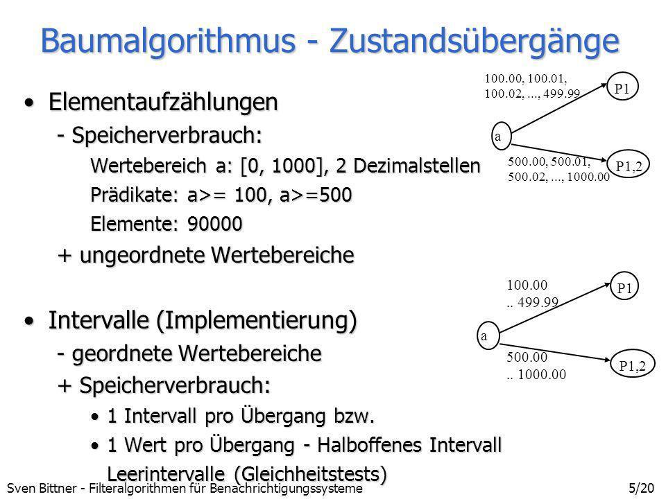 Sven Bittner - Filteralgorithmen für Benachrichtigungssysteme6/20 Baumalgorithmus - Intervalle Wertebereich: a: -100..