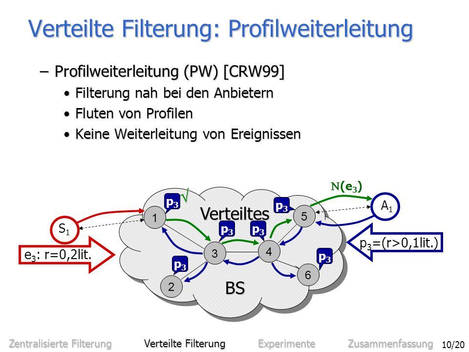 Sven Bittner - Entwurf und Analyse eines effizienten verteilten Benachrichtigungssystems 10/20 Verteilte Filterung: Profilweiterleitung –Profilweiterleitung (PW) [CRW99] Filterung nah bei den AnbieternFilterung nah bei den Anbietern Fluten von ProfilenFluten von Profilen Keine Weiterleitung von EreignissenKeine Weiterleitung von Ereignissen 1 3 4 5 6 2 BS BS Verteiltes S1S1 e 3 : r=0,2lit.