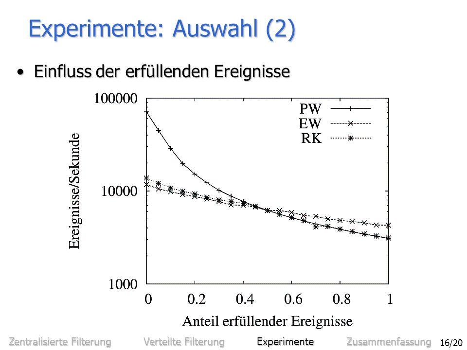 Sven Bittner - Entwurf und Analyse eines effizienten verteilten Benachrichtigungssystems 16/20 Experimente: Auswahl (2) Einfluss der erfüllenden EreignisseEinfluss der erfüllenden Ereignisse Zentralisierte Filterung Verteilte Filterung Experimente Zusammenfassung