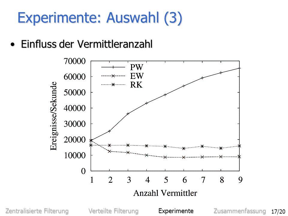 Sven Bittner - Entwurf und Analyse eines effizienten verteilten Benachrichtigungssystems 17/20 Experimente: Auswahl (3) Einfluss der VermittleranzahlEinfluss der Vermittleranzahl Zentralisierte Filterung Verteilte Filterung Experimente Zusammenfassung