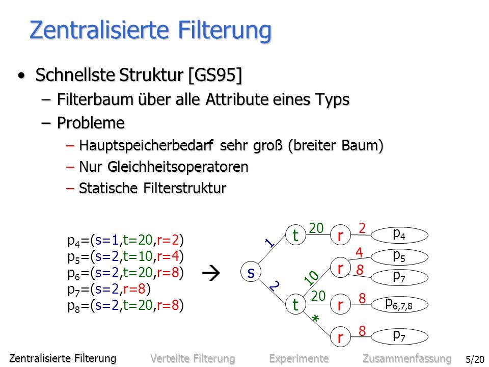 Sven Bittner - Entwurf und Analyse eines effizienten verteilten Benachrichtigungssystems 5/20 Zentralisierte Filterung Schnellste Struktur [GS95]Schnellste Struktur [GS95] –Filterbaum über alle Attribute eines Typs –Probleme – Hauptspeicherbedarf sehr groß (breiter Baum) – Nur Gleichheitsoperatoren – Statische Filterstruktur p 4 =(s=1,t=20,r=2) p 5 =(s=2,t=10,r=4) p 6 =(s=2,t=20,r=8) p 7 =(s=2,r=8) p 8 =(s=2,t=20,r=8) t s t r r r r p4p4 p7p7 p 6,7,8 p5p5 p7p7 1 2 20 10 20 * 2 4 8 8 8 Zentralisierte Filterung Verteilte Filterung Experimente Zusammenfassung
