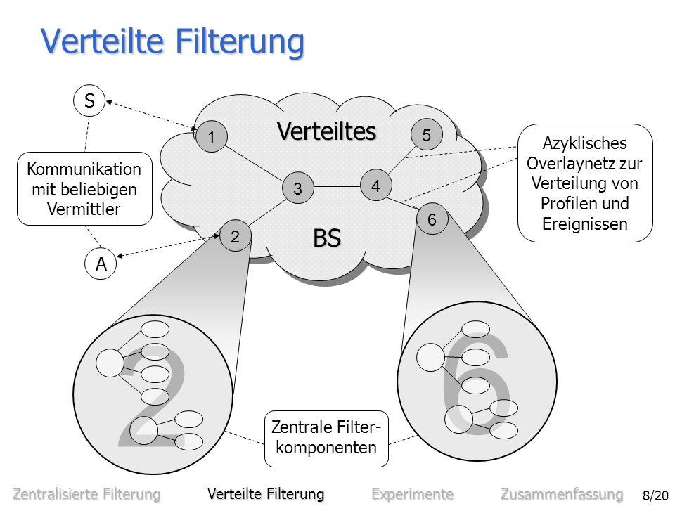 Sven Bittner - Entwurf und Analyse eines effizienten verteilten Benachrichtigungssystems 9/20 VerteilungsstrategienVerteilungsstrategien –Ereignisweiterleitung (EW) [CRW99] Filterung nah bei den AbonnentenFilterung nah bei den Abonnenten Keine Weiterleitung von ProfilenKeine Weiterleitung von Profilen Fluten von EreignissenFluten von Ereignissen Verteilte Filterung: Ereignisweiterleitung 1 3 4 5 6 2 BS BS Verteiltes S1S1 e 3 : r=0,2lit.