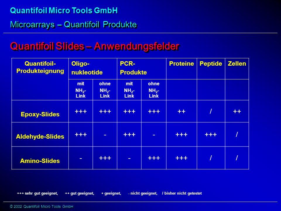 Quantifoil Micro Tools GmbH © 2002 Quantifoil Micro Tools GmbH Microarrays – Quantifoil Produkte Quantifoil- Produkteignung Oligo- nukleotide PCR- Produkte ProteinePeptideZellen mit NH 2 - Link ohne NH 2 - Link mit NH 2 - Link ohne NH 2 - Link Epoxy-Slides +++ ++/ Aldehyde-Slides +++- - / Amino-Slides -+++- // Quantifoil Slides – Anwendungsfelder +++ sehr gut geeignet, ++ gut geeignet, + geeignet, - nicht geeignet, / bisher nicht getestet