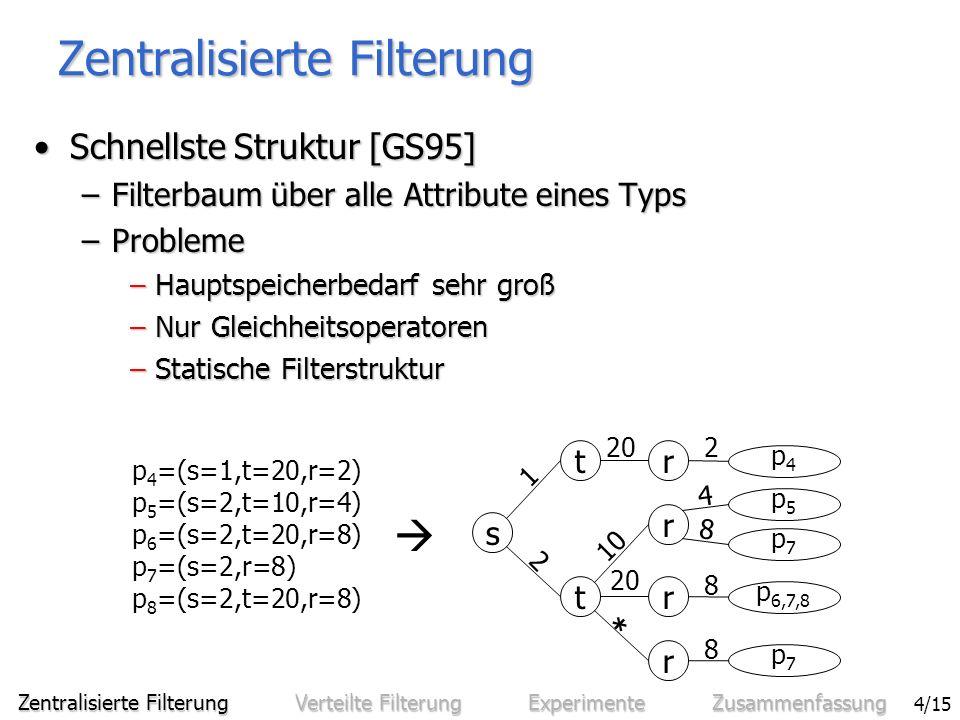 Sven Bittner - Effiziente Filterung in zentralisierten und verteilten Benachrichtigungssystemen 4/15 Zentralisierte Filterung Schnellste Struktur [GS95]Schnellste Struktur [GS95] –Filterbaum über alle Attribute eines Typs –Probleme – Hauptspeicherbedarf sehr groß – Nur Gleichheitsoperatoren – Statische Filterstruktur p 4 =(s=1,t=20,r=2) p 5 =(s=2,t=10,r=4) p 6 =(s=2,t=20,r=8) p 7 =(s=2,r=8) p 8 =(s=2,t=20,r=8) t s t r r r r p4p4 p7p7 p 6,7,8 p5p5 p7p7 1 2 20 10 20 * 2 4 8 8 8 Zentralisierte Filterung Verteilte Filterung Experimente Zusammenfassung