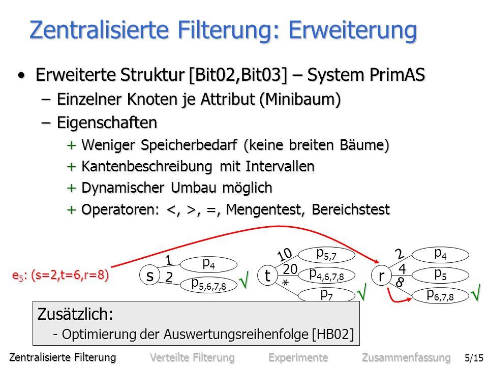 Sven Bittner - Effiziente Filterung in zentralisierten und verteilten Benachrichtigungssystemen 6/15 Verteilte Filterung 1 3 4 5 BS BS Verteiltes 6 2 Zentrale Filter- komponenten 6 2 Azyklisches Overlaynetz Zentralisierte Filterung Verteilte Filterung Experimente Zusammenfassung S A Kommunikation mit beliebigen Vermittler